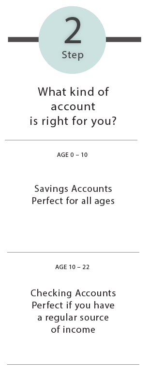Step 2: What kind of account is right for you? Savings Account Perfect for All Ages or Checking Account for Regular Income